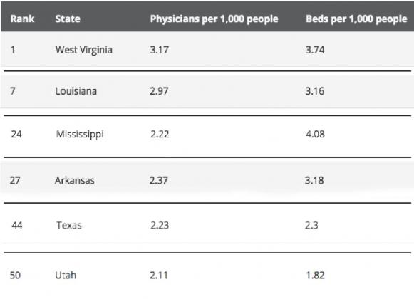Data taken from quotewizardnews.com The chart above shows Louisiana ranks No. 7 nationally in hospital readiness to respond to a health emergency. Submitted graphic